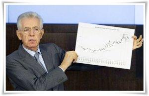 Mario_Monti_spread